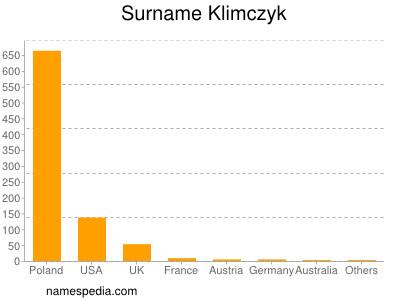 Surname Klimczyk