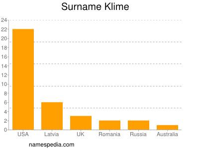 Surname Klime