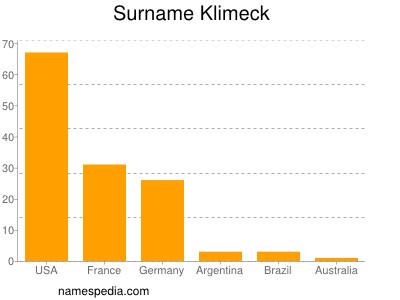 Surname Klimeck