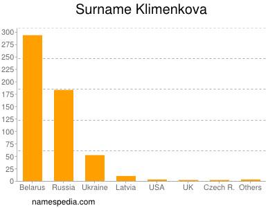 Surname Klimenkova