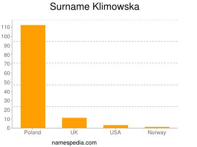 Surname Klimowska