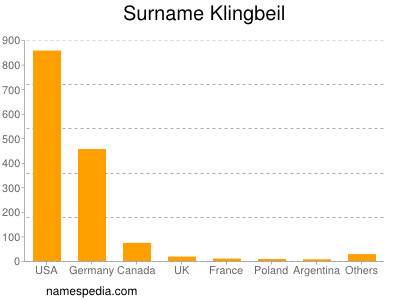 Surname Klingbeil