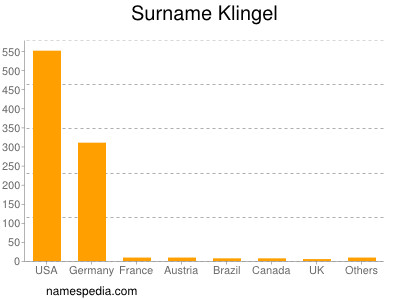 Surname Klingel