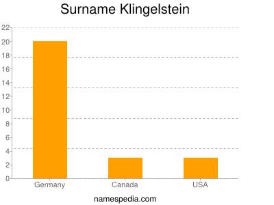 Surname Klingelstein
