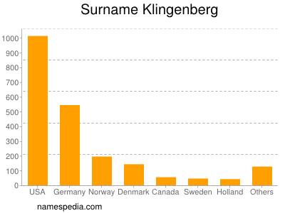 Surname Klingenberg