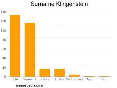 Surname Klingenstein