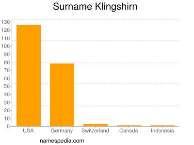 Surname Klingshirn