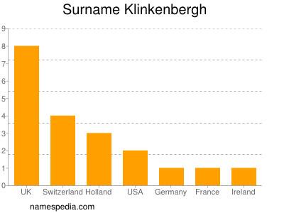 Surname Klinkenbergh