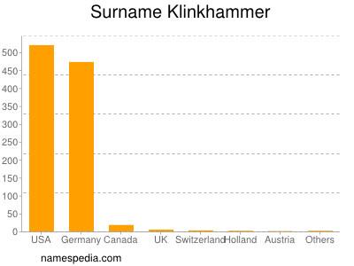 Surname Klinkhammer
