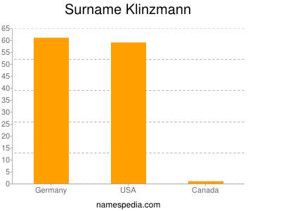 Surname Klinzmann
