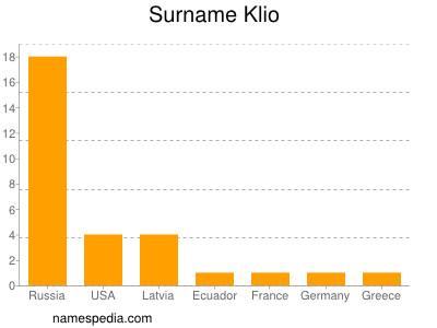 Surname Klio