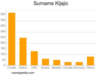 Surname Kljajic