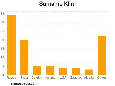 Surname Klm