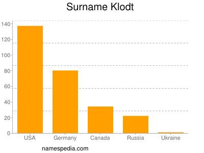 Surname Klodt