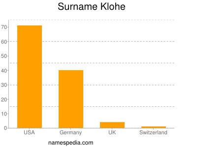 Surname Klohe