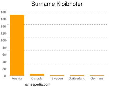 Surname Kloibhofer