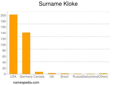 Surname Kloke