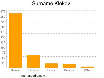 Surname Klokov