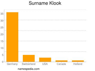 Surname Klook