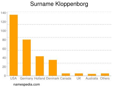 Surname Kloppenborg