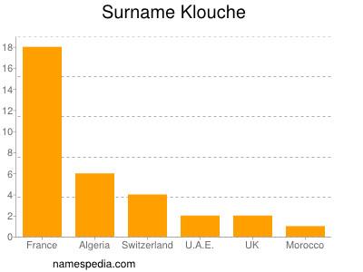 Surname Klouche