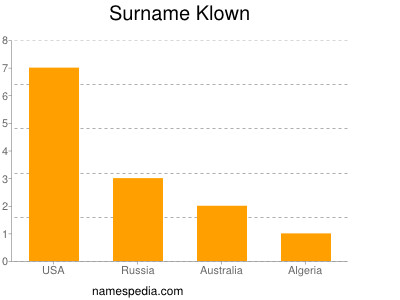Surname Klown