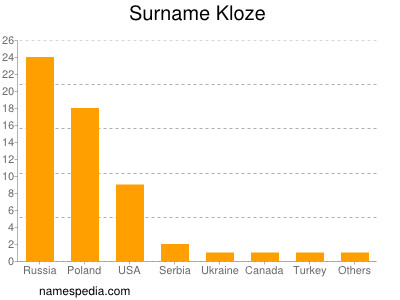 Surname Kloze