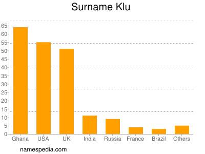 Surname Klu