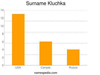 Surname Kluchka