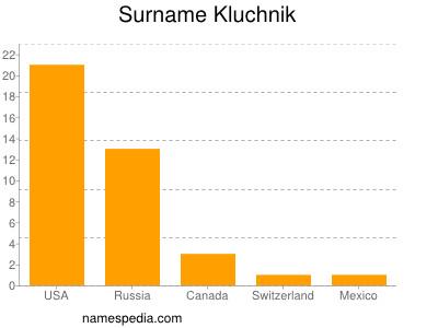 Surname Kluchnik