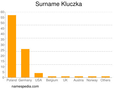 Surname Kluczka