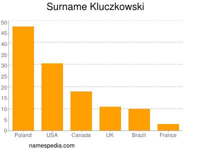 Surname Kluczkowski