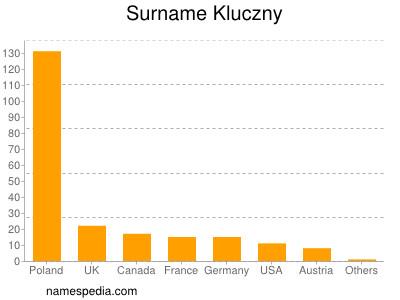 Surname Kluczny