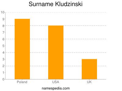 Surname Kludzinski