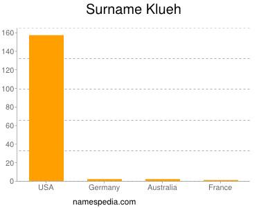 Surname Klueh