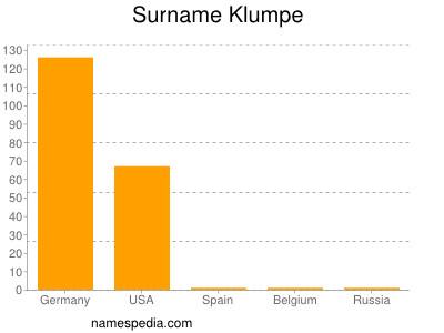 Surname Klumpe