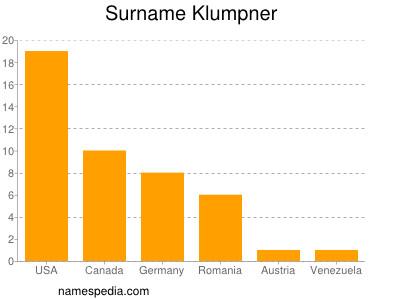 Surname Klumpner