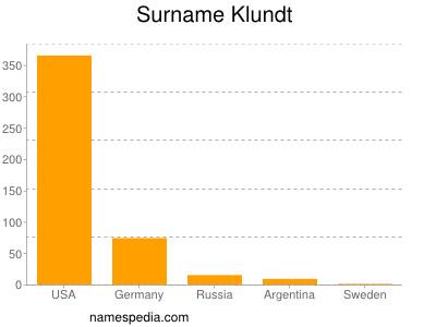 Surname Klundt