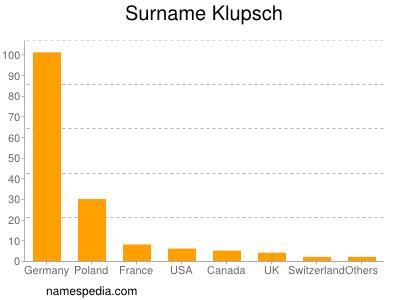 Surname Klupsch