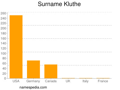 Surname Kluthe