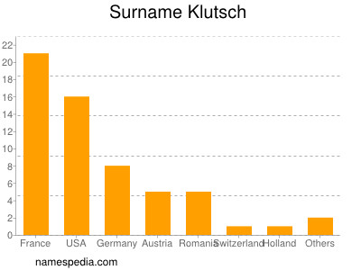 Surname Klutsch