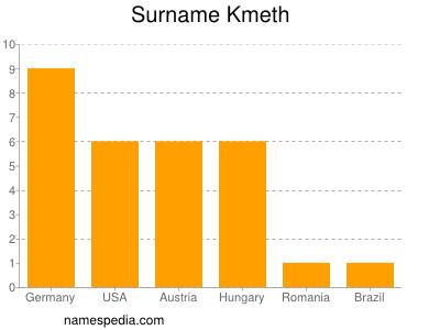 Surname Kmeth