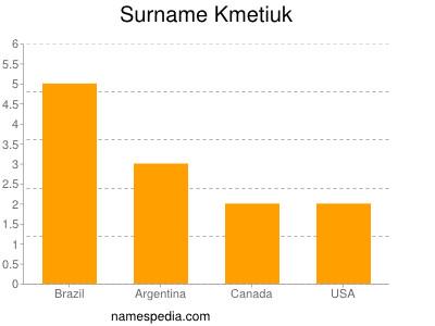Surname Kmetiuk
