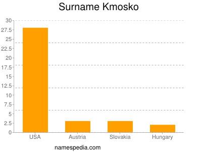 Surname Kmosko