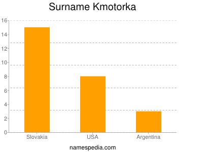 Surname Kmotorka