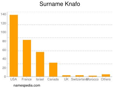 Surname Knafo