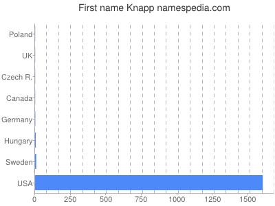 Given name Knapp
