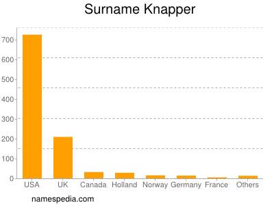 Surname Knapper