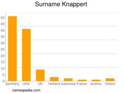 Surname Knappert
