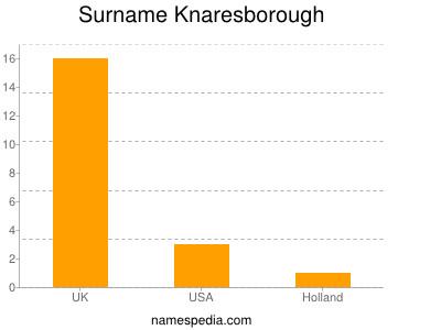 Surname Knaresborough